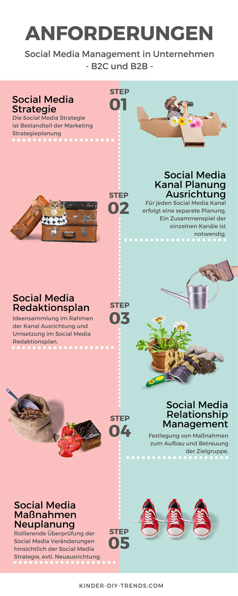 Infografik Anforderungen Social Media Management